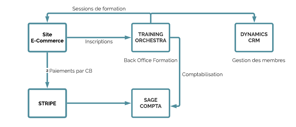 Principe d'intégration training Orchestra